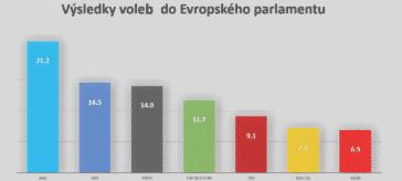Výsledky voleb do Evropského parlamentu 2019
